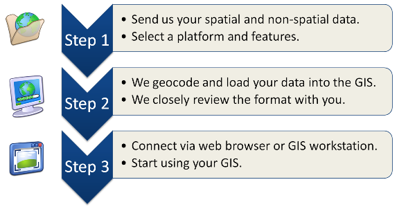 GIS Hosting Process Diagram